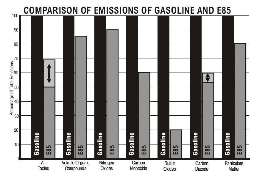 E85 Flex Fuel >> Using E85 in Non Flex Fuel Vehicles